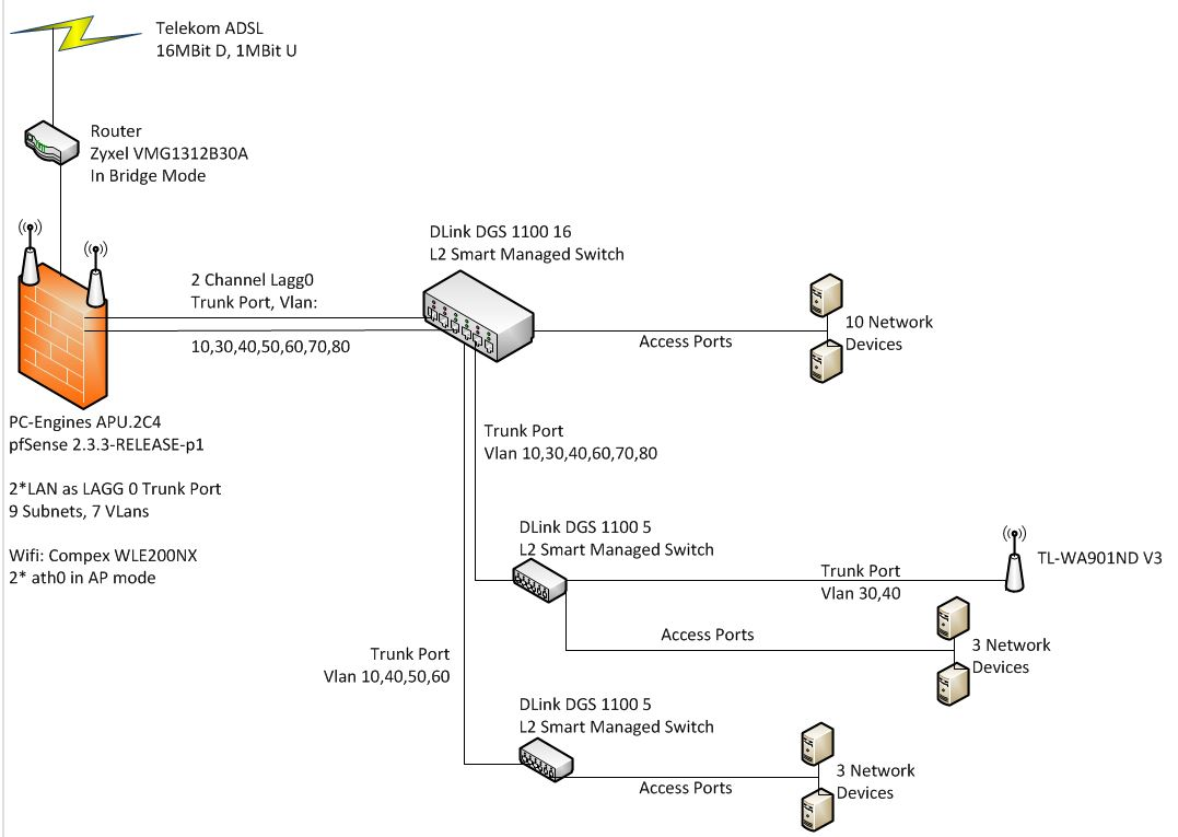 why do i need 2 firwall rules to access the internet from a vlan